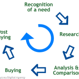 purchasingcycle